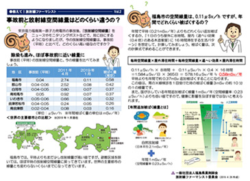 vol. 2. How about differences of the air dose rate before and after the disaster ?